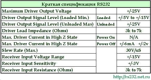 ком порта rs232 com RS-232
